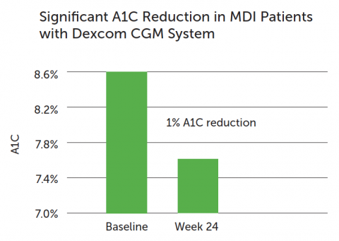 Diamond 1 percent A1C reduction